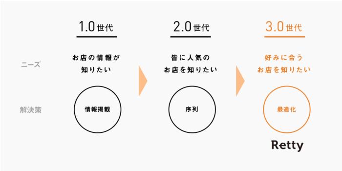 ブログ002_11(飲食)