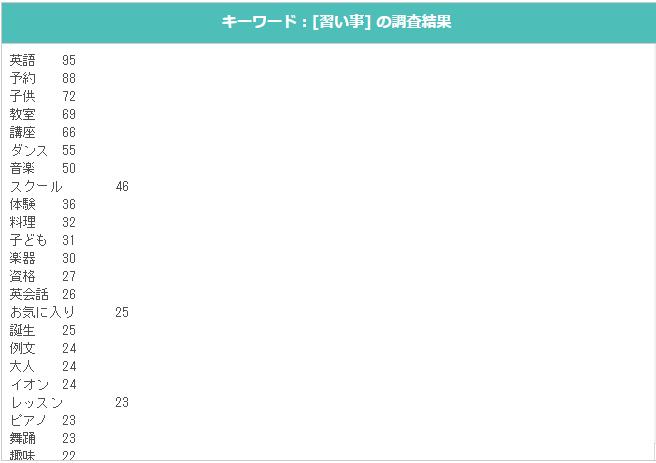 ブログ012_14(習い事)